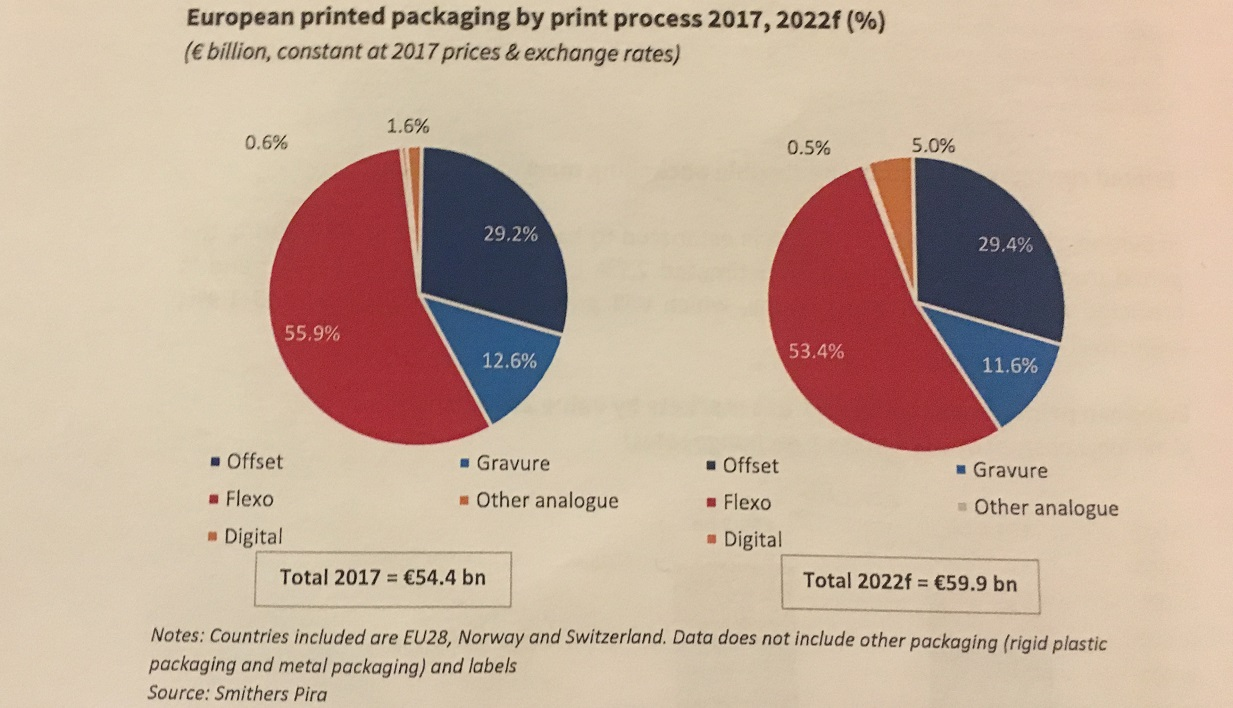 European printed packaging by print process 2017 2022